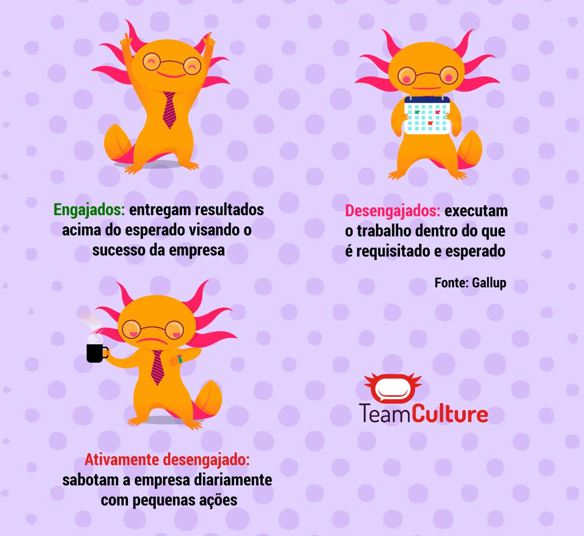 Tipos de colaboradores - engajados, desengajados e ativamente desengajados